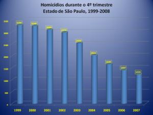 Homicídios 1999-2007